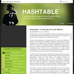 Infographie : un état des lieux pour Bitcoin