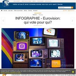INFOGRAPHIE - Eurovision: qui vote pour qui?