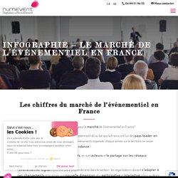 INFOGRAPHIE - Le marché de l'événementiel en France - Numevent