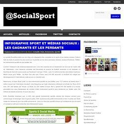 Social Sport Infographie sport, évènements, sportifs, clubs et médias sociaux