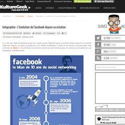 Infographie : L'évolution de Facebook depuis sa création