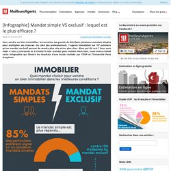 [Infographie] Mandat simple VS exclusif : lequel est le plus efficace ?