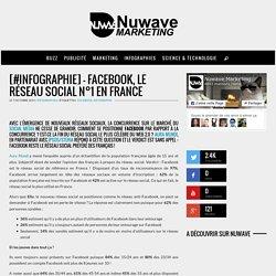 [#infographie] - Facebook, le réseau social n°1 en France