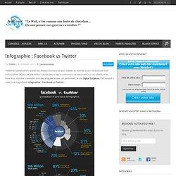 Infographie : Facebook vs Twitter