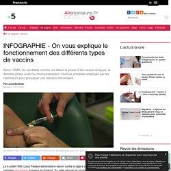 INFOGRAPHIE - On vous explique le fonctionnement des différents types de vaccins