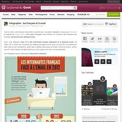 Infographie : les français et l'e-mail