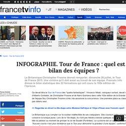 INFOGRAPHIE. Tour de France : quel est le bilan des équipes?