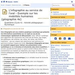 L'infographie au service de l'oral - Exemple sur les mobilités humaines (géographie 4e) - Odyssée: Histoire Géographie EMC