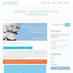 Infographie : Les 10 plus grosses levées de fonds françaises