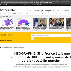 INFOGRAPHIE. Si la France était une commune de 100 habitants, moins de 11 auraient voté En marche !