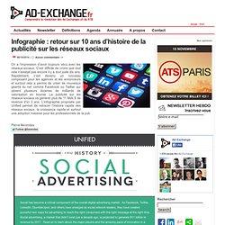 retour sur 10 ans d'histoire de la publicité sur les réseaux sociaux-%post_id%
