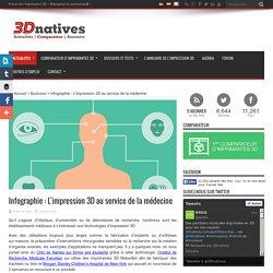 Infographie : L'impression 3D au service de la médecine
