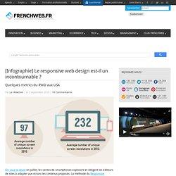 [Infographie] Le responsive web design est-il un incontournable ?