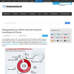 [Infographie] Les chiffres clefs de l'industrie numérique en France