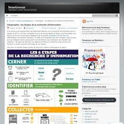 Infographie : les étapes de la recherche d'information