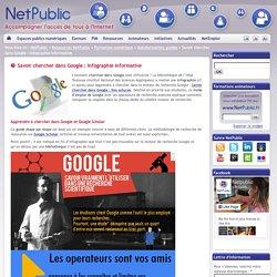 Savoir chercher dans Google : Infographie informative