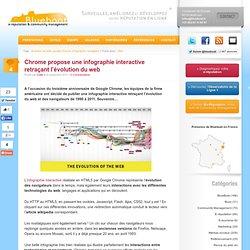 Une infographie interactive retraçant l'évolution du web