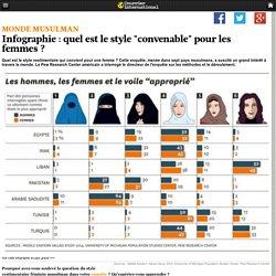 """Infographie : quel est le style """"convenable"""" pour les femmes?"""