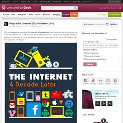 Infographie : Internet 2002 vs Internet 2012