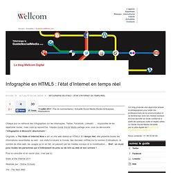 Infographie en HTML5 : l'état d'Internet en temps réel