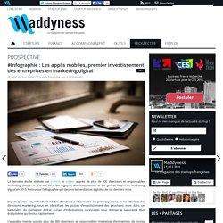 #Infographie : Les applis mobiles, premier investissement des entreprises en marketing digital