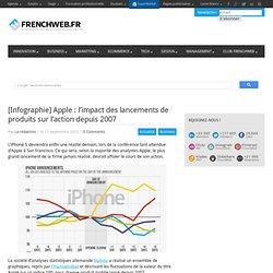 [Infographie] Apple : l'impact des lancements de produits sur l'action depuis 2007