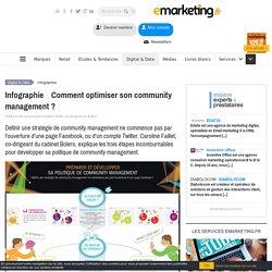 Comment optimiser son community management ?