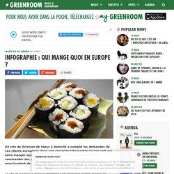 Infographie : qui mange quoi en Europe ?