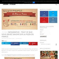 Infographie : tout sur le marché de la pizza en France