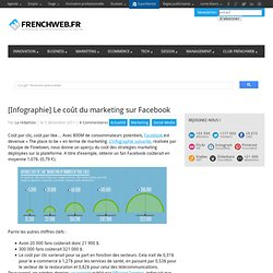[Infographie] Le coût du marketing sur Facebook