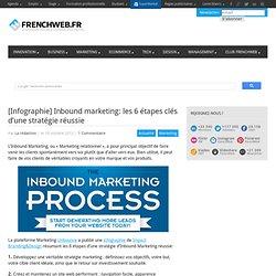 [Infographie] Inbound marketing: les 6 étapes clés d'une stratégie réussie