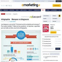 Infographie : Marques vs blogueurs