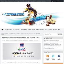 Les meilleurs sites E-Commerce !