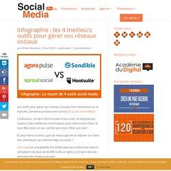 Infographie : les 4 meilleurs outils pour gérer vos réseaux sociaux