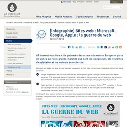 [Infographie] Sites web : Microsoft, Google, Apple : la guerre du web