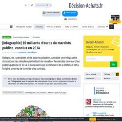 [Infographie] 10 milliards d'euros de marchés publics, conclus en 2014