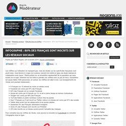 Infographie : 80% des Français sont inscrits sur les réseaux sociaux