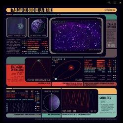 Infographie animée. Et si la Terre était une navette spatiale ?