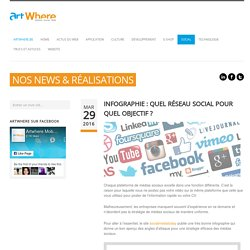 Infographie : quel réseau social pour quel objectif ? ‹ Blog ArtWhere