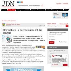 Infographie : Le parcours d'achat des Français - JDN