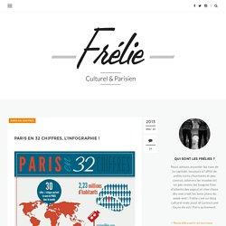 L'infographie de Paris en 32 chiffres