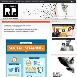 #Infographie: Le partage des contenus sur le Web social