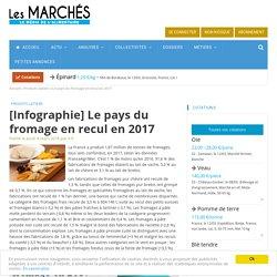 REUSSIR / LES MARCHES 08/03/18 [Infographie] Le pays du fromage en recul en 2017