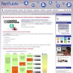 Comment choisir une licence Creative Commons ? Infographie pédagogique