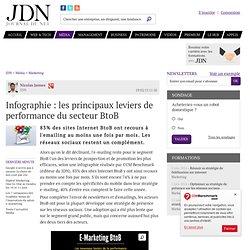 Infographie : les principaux leviers de performance du secteur BtoB