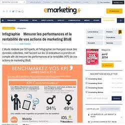Infographie : Benchmarkez vos KPI en marketing B2B