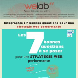 Infographie : 7 bonnes questions pour une stratégie web performante - Welab, Agence Éditoriale Interactive