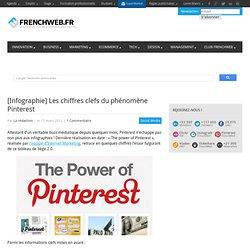 [Infographie] Les chiffres clefs du phénomène Pinterest