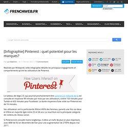 [Infographie] Pinterest : quel potentiel pour les marques?