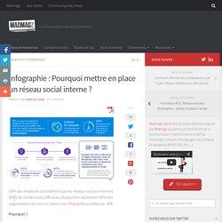 Infographie : Pourquoi mettre en place un réseau social interne ?